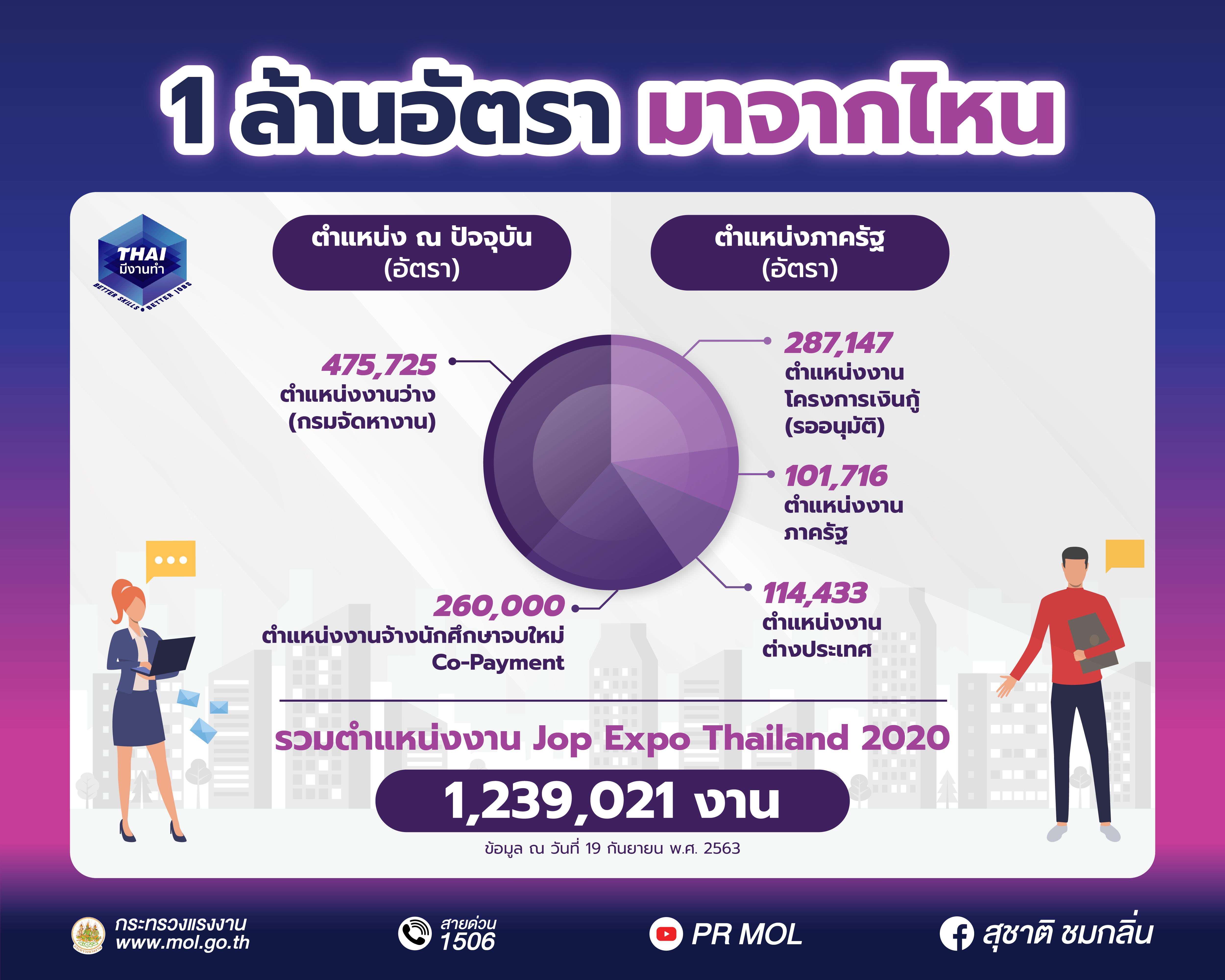 ตำแหน่งงานกว่า 1 ล้านอัตรามาจากไหน พบกันที่งาน Job Expo Thailand 2020 ที่ไบเทค บางนา ฮอลล์ 98-99 วันที่ 26-28 ก.ย. 63 เวลา 10.00-20.00 น.